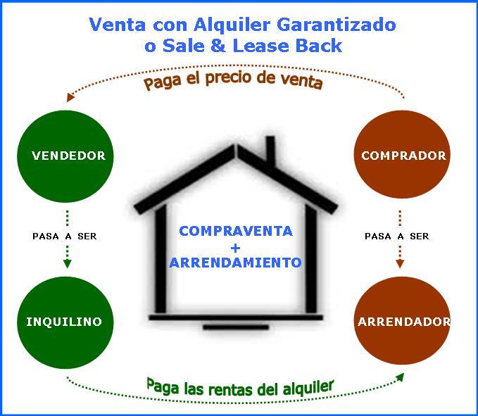 Infografia venta con alquiler garantizado