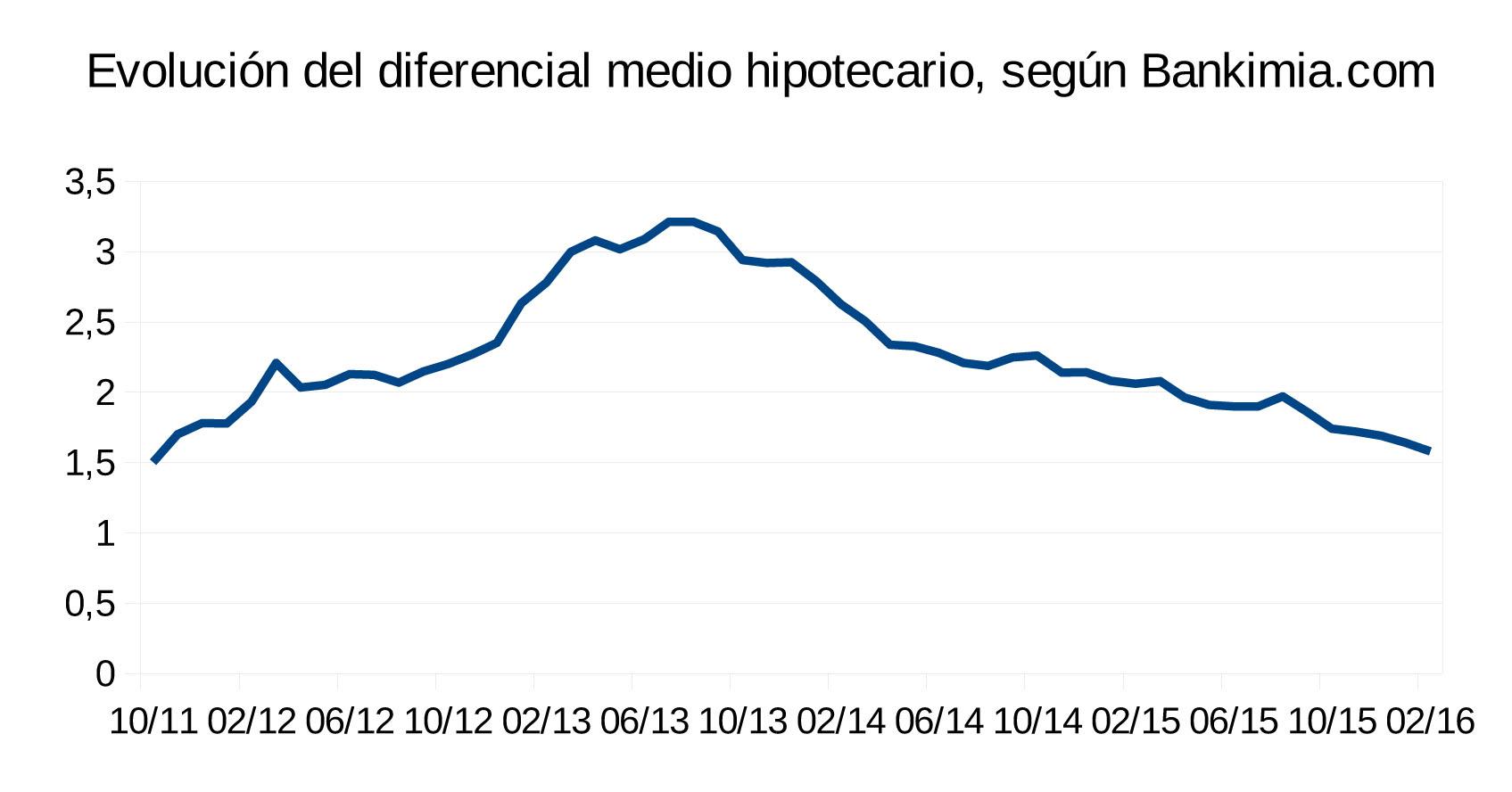 El diferencial medio hipotecario a niveles no vistos for Diferencial hipoteca
