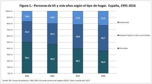 Vivir en pareja en las personas mayores, blog Grupo retiro