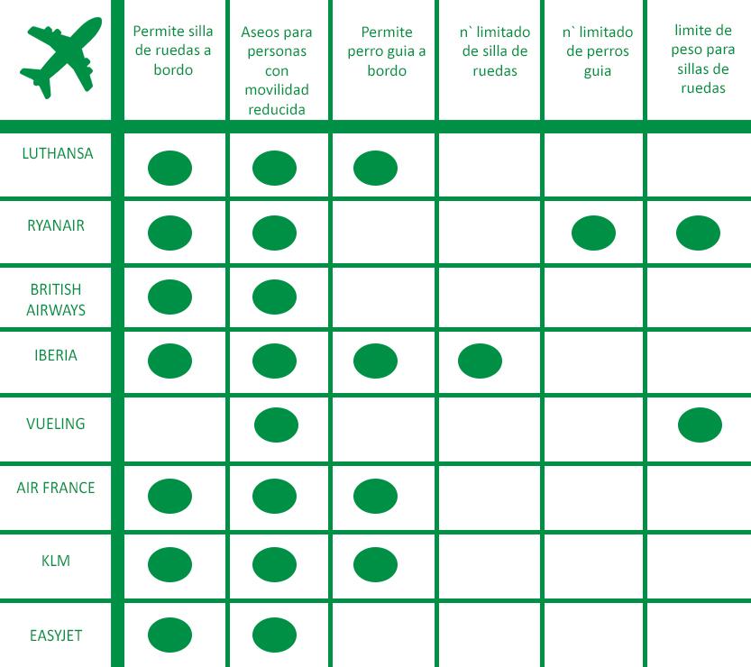 Tabla para viajar en avión con movilidad reducida